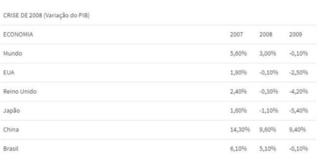 crise-de-2008-ou-crash-do-coronavírus-qual-foi-a-pior-para-o-varejo-brasileiro-imagem-destacada-comparação-entre-a-crise-de-2008-e-a-crise-econômica-atual-imagem-1