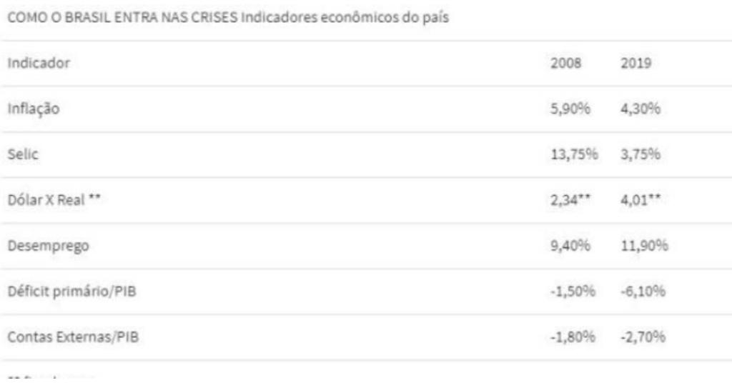 crise-de-2008-ou-crash-do-coronavírus-qual-foi-a-pior-para-o-varejo-brasileiro-imagem-destacada-comparação-entre-a-crise-de-2008-e-a-crise-econômica-atual-imagem-3