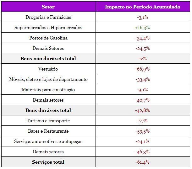 crise-de-2008-ou-crash-do-coronavírus-qual-foi-a-pior-para-o-varejo-brasileiro-vendas-no-comércio-varejista-ampliado