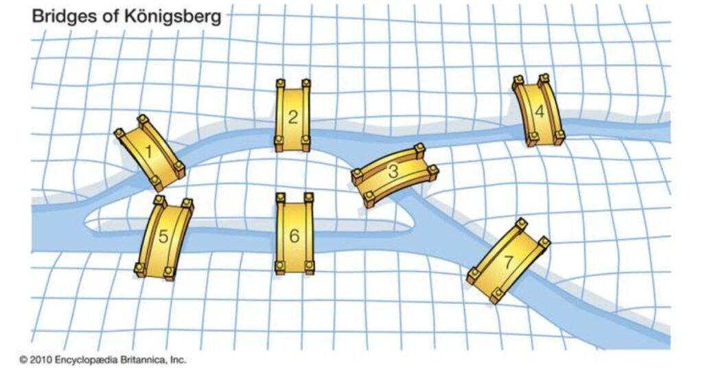 matemática-varejista-o-que-é-e-qual-a-sua-importância-o-problema-das-7-pontes-o-que-e