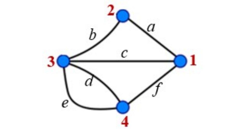 matemática-varejista-o-que-é-e-qual-a-sua-importância-o-problema-das-7-pontes-o-que-e-solução